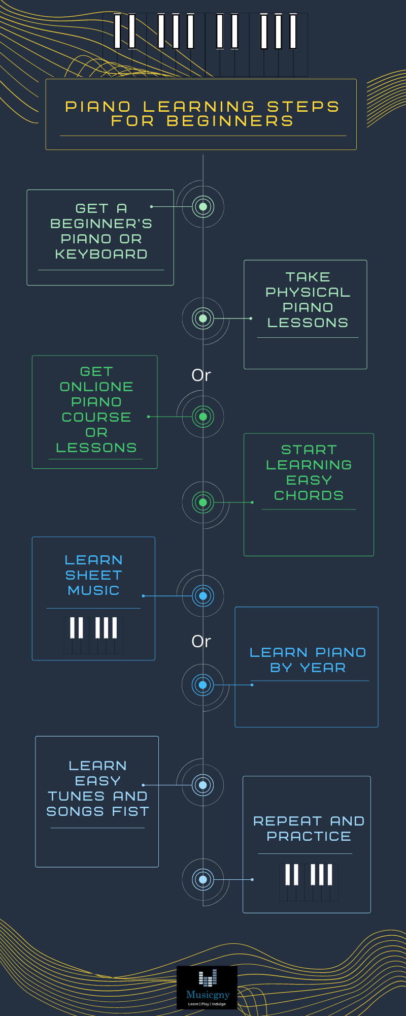 Piano Learning Steps for Beginners